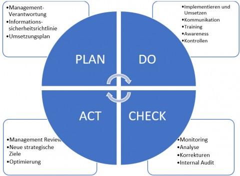 ISO 27001 – Betrieb, Bewertung, Verbesserung