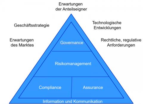 ISO 27001 – Kontext des Unternehmens